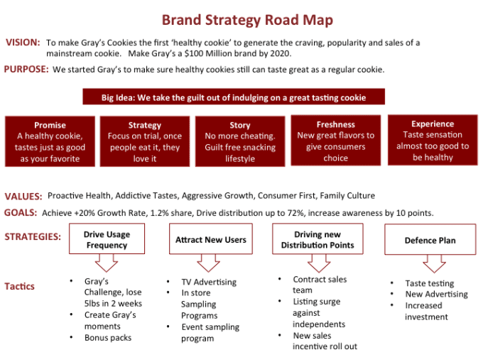 rebranding process and strategies to success marketing essay This brand strategy plan template is designed for use by a corporate marketing department  this process begins by marketing communications and website.