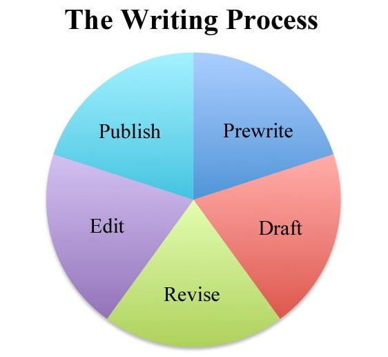 the three steps of the technical writing process Make sure you are aware of any specific content or technical requirements you may have the writing process may seem long and simple steps to writing.