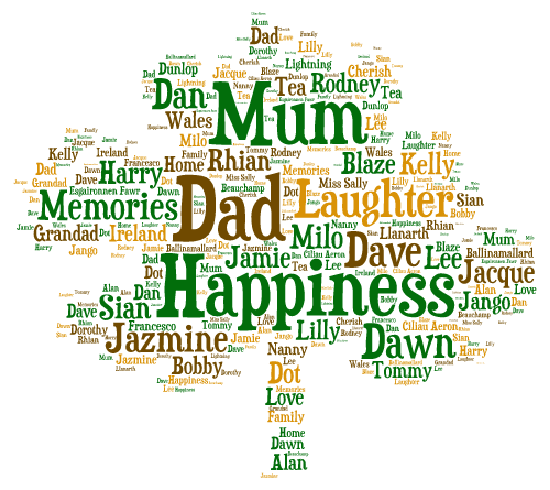 create word art family tree by iqrashehzad388