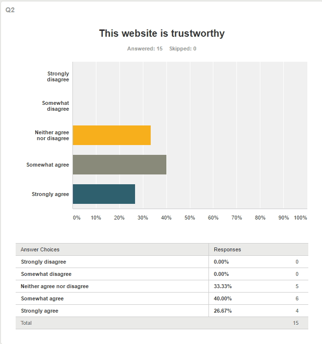 have 10 people test your website usability and suggest improvements