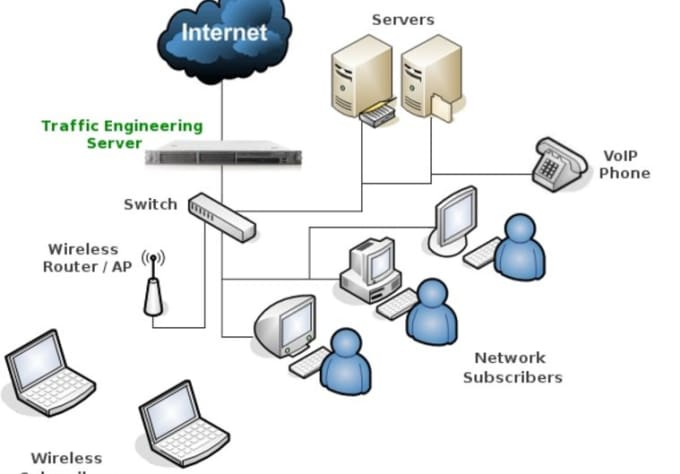 Create professional network design diagram by Siarat