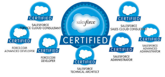 Provide you with salesforce certification real questions by ...