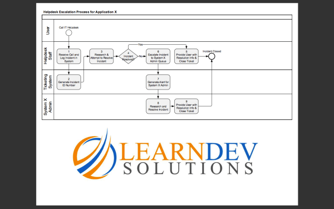 create a cross functional business process diagram by learndev