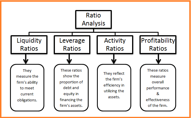 ratio analysis and types ratios Here are the 5 types of financial ratios liquidity: some liquidity ratios include the current ratio, quick ratio, cash ratio, and operating cash flow.