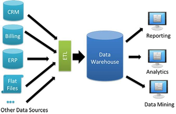 databases and data warehouses Data warehouse or data mart experience in source to target data mapping between warehouse and target database thanks, sunil nice september 17, 2013 • 5:13 am.