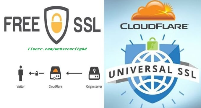 install cloudflare free ssl on your website
