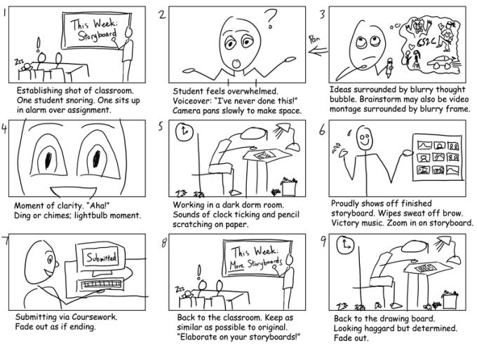 Script Storyboard | Write Detailed Storyboard For Script By Wolfpakstudios