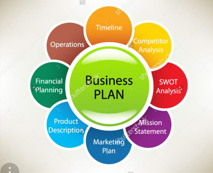 buisness plan essay Getting started if you've never written a business plan before, these guides will walk you through what a business plan is, what it is used for, who needs one, the different types of plans available and what is included within the plan.