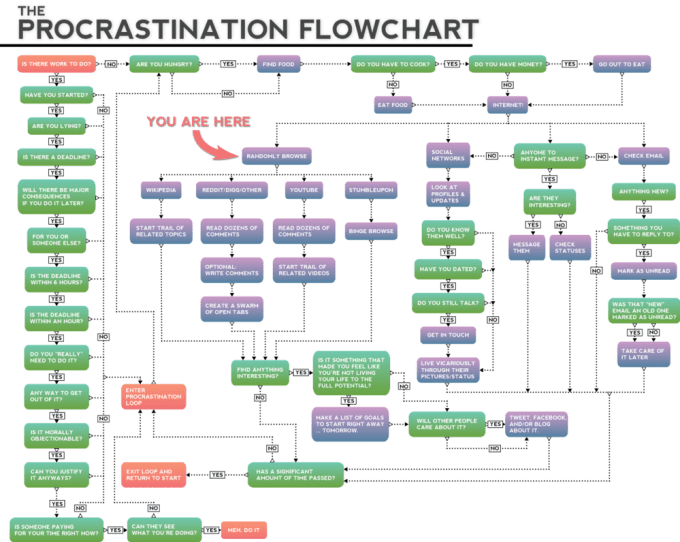 Create The Best Flowchart You Have Ever Seen By Naviaa