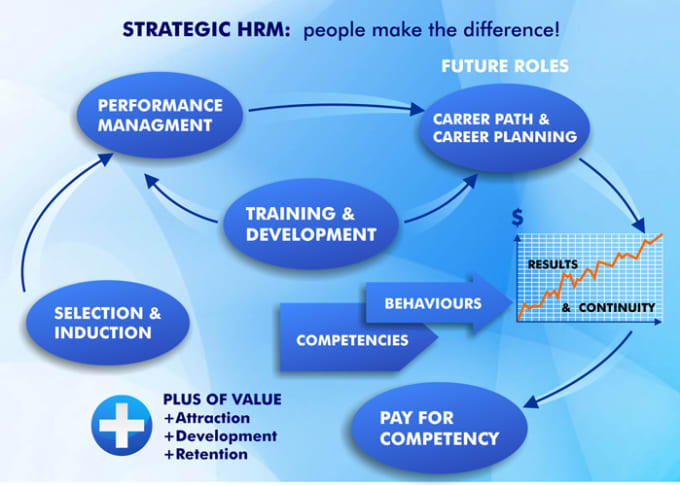"hrm policies and principle Free essay: q1 ""hrm policies and principles do not contribute to the eeffectivenss, continuity and stability of the organization"" this statment is worng."