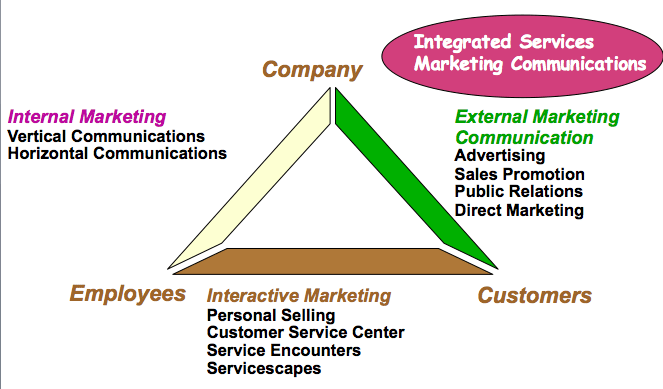 competitor analysis and marketing communications Samsung marketing analysis competitive environment, swot analysis and marketing mix element marketing communications.