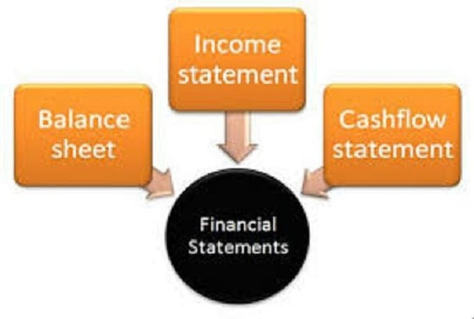 uses of business financial statements by The financial statements template contains two business financial statements you need for your sba loan application: current profit and loss statement and projected financial statements please refer to the sbagov website for more information.