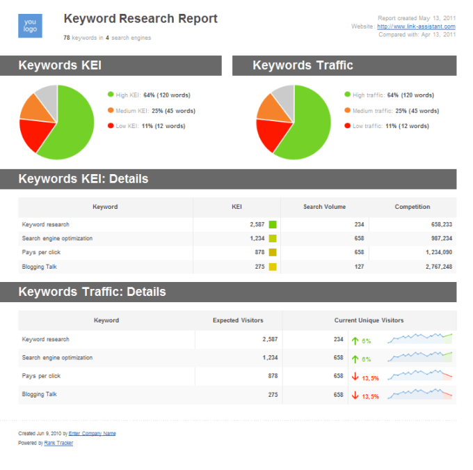 keyword research report Free amazon keyword tool keyword tools that rely on an instant-results database may be giving you information that's a read the report that amazon gives.