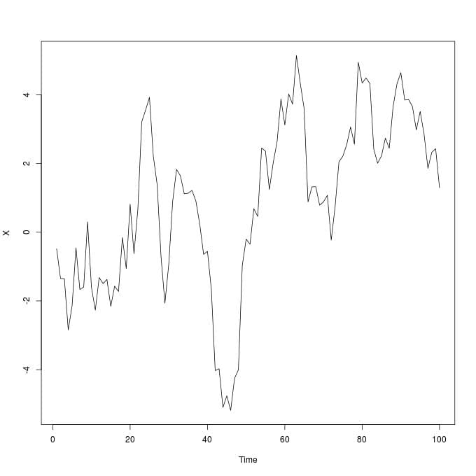 do time series and panel data analisys with r and python