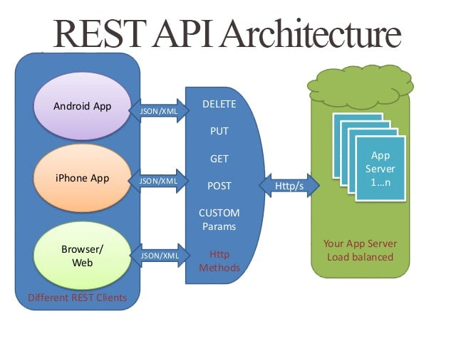 ediotshaikh : I will make your rest full apis in PHP nodejs csahrp for $5  on www fiverr com