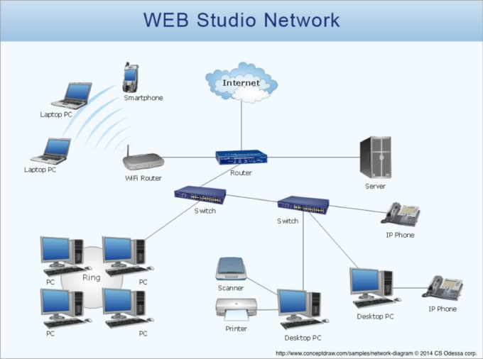 small business network setup