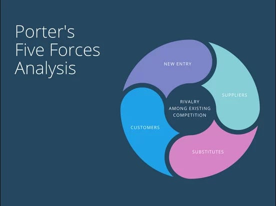 swot pestle and porter s 5 forces analysis on property development Swot vs porter's 5 forces analysis model which one is preferable planning for business development analysis swot and porter's five forces pertain to.