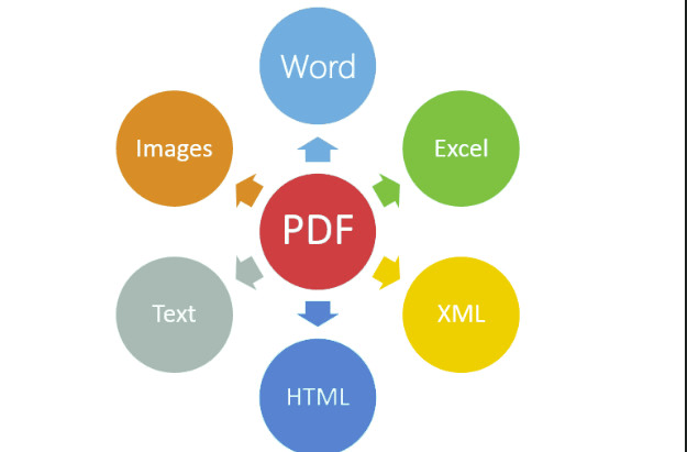 convert PDF to editable form ppt,doc,pages,keynote
