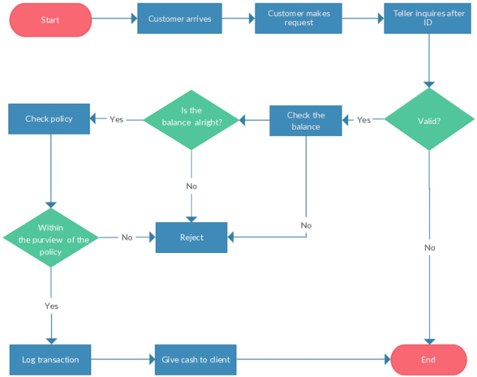 Create A Lean Based Process Flow Chart Using Visio By