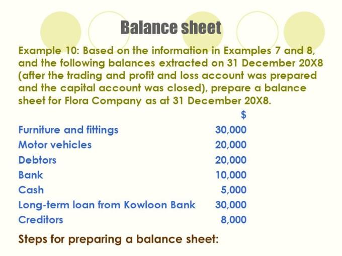 Prepare profit and loss account and balance sheet by Farhanashfaq