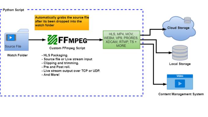 create a custom ffmpeg script