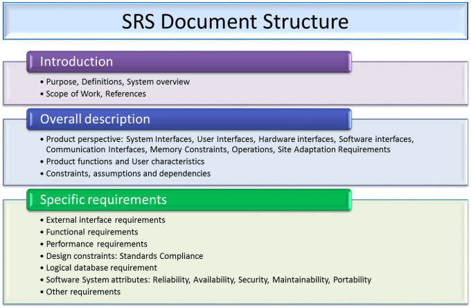 Help You In Srsproposal And Uml Diagrams Software Engineering - Requirement documentation in software engineering