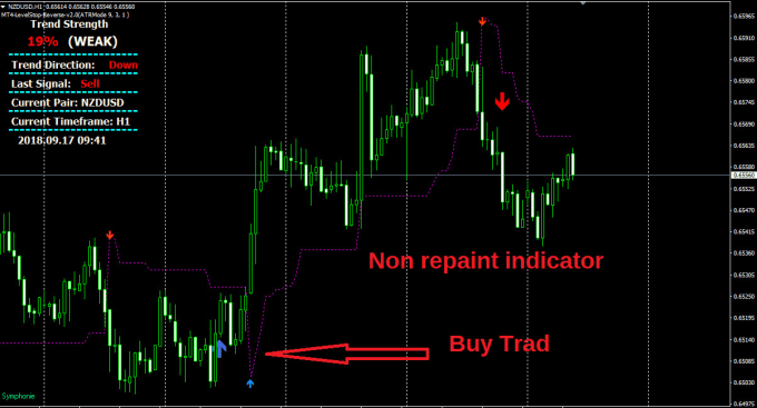 Non repaint high profitable forex indicator system by Forex786