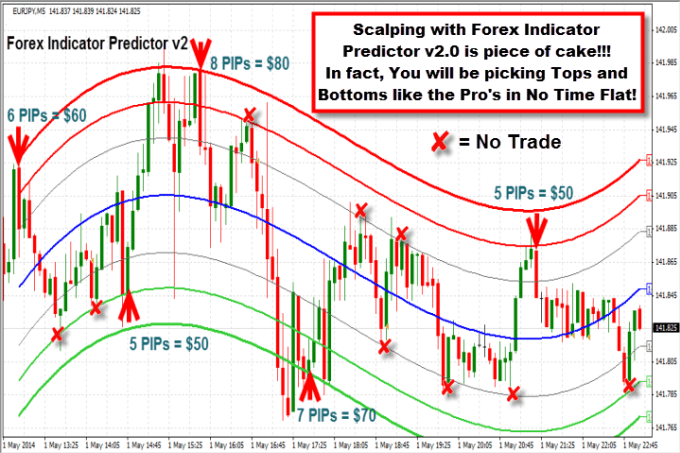 Accurate forex trading indicators