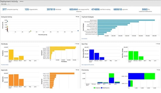 provide help to create splunk related any queries