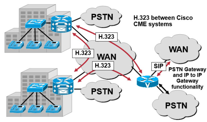 Cisco Pstn Gateway Configuration
