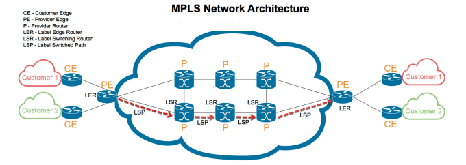 ccnp routing switching and trouble shoot