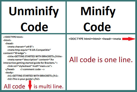minify your html css and js code for loading fast website