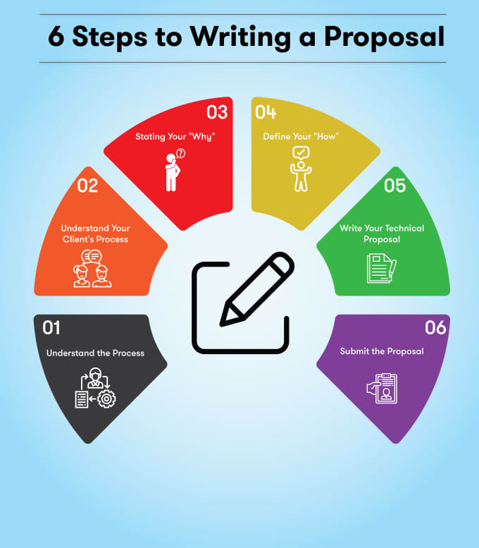 write your entire rfp, rfq, tender or grant proposal for you