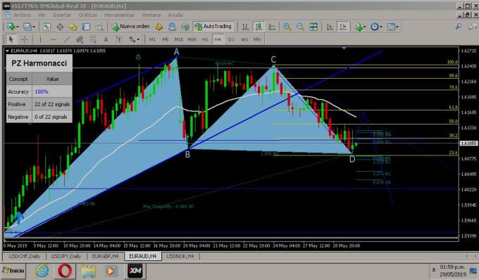 fredd38 : I will forex indicator of harmonic patterns mt4 for $50 on  www fiverr com