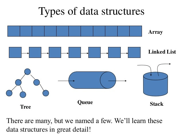 safeer_leo : I will help in data structure and algorithms in cpp java and  python for $5 on www fiverr com