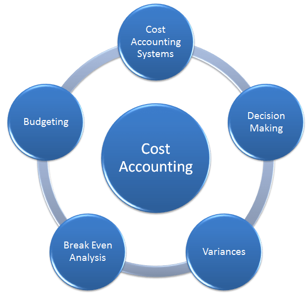 cost and management accounting A lot of confusion exists between cost accounting and management accounting as many seem to think it's one and the same thing when it's not cost accounting deals with ascertainment of the costs of production, the allocation and distribution of th.
