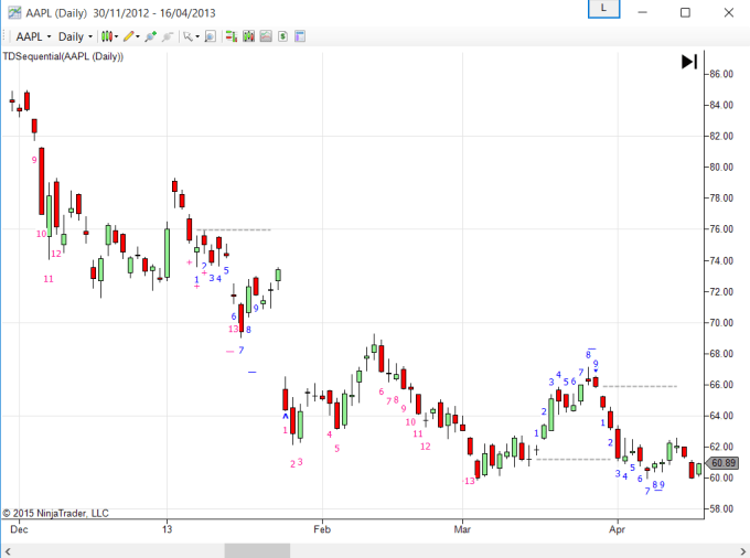 creat9 : I will sell TD Sequential Indicator for NinjaTrader7 for $5 on  www fiverr com
