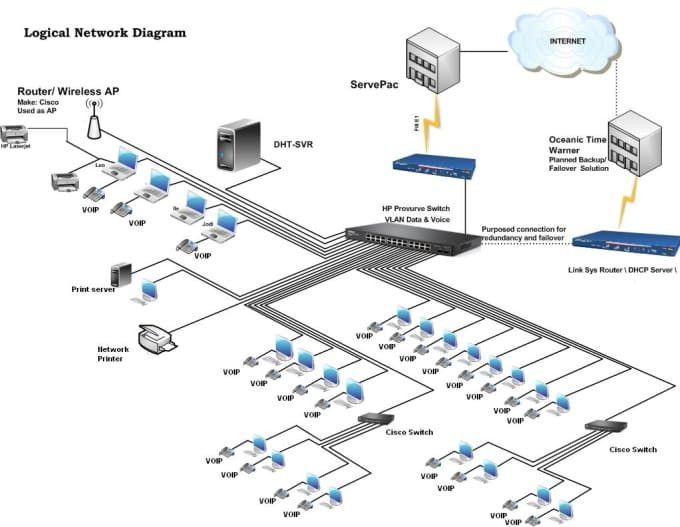 design network diagram in visio on