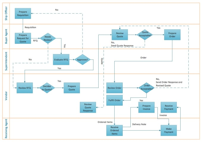 create visio process flowchart diagram by mgm05267