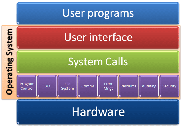 an analysis of the third generation of operative systems in computing More complex to implement and sustain than a wired system now, with the cool arrival of third and fourth generation communication technologies, the inhibiting trends such as.