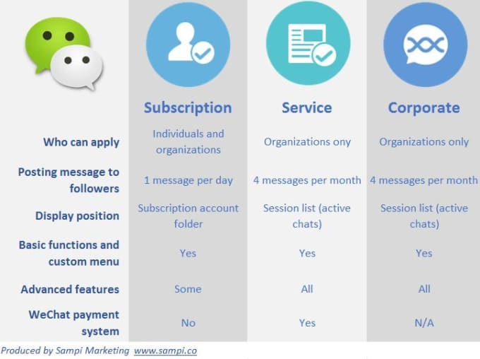 tly4019 : I will register and manage Wechat account for you for $5 on  www fiverr com