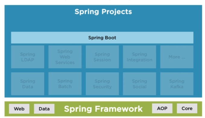 create restful API and microservices in spring boot