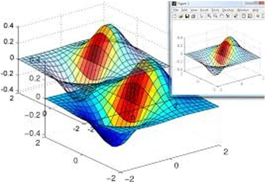 code DSP and simulink Matlab assignment