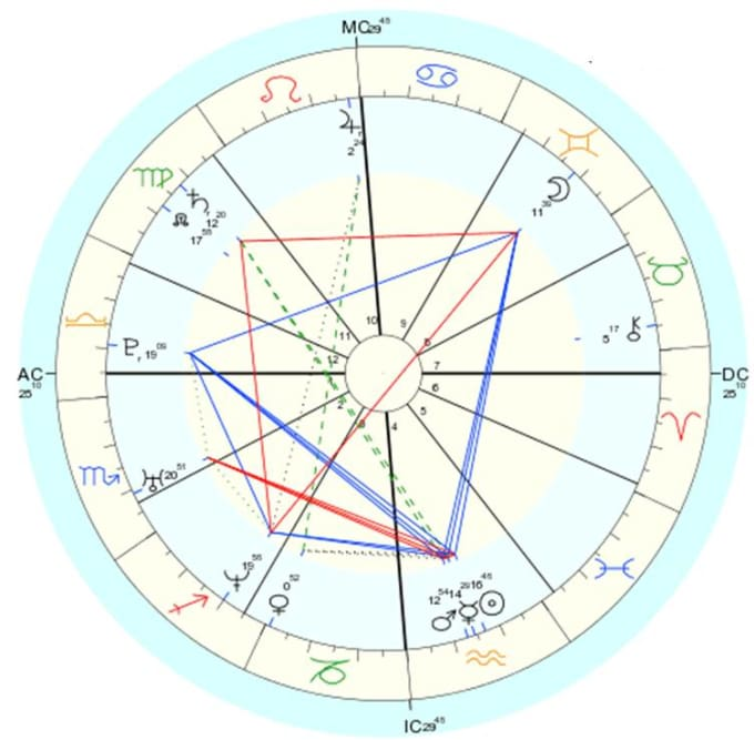 Create Personalized Natal Chart And Love Compatibility By Nadjabrnjos