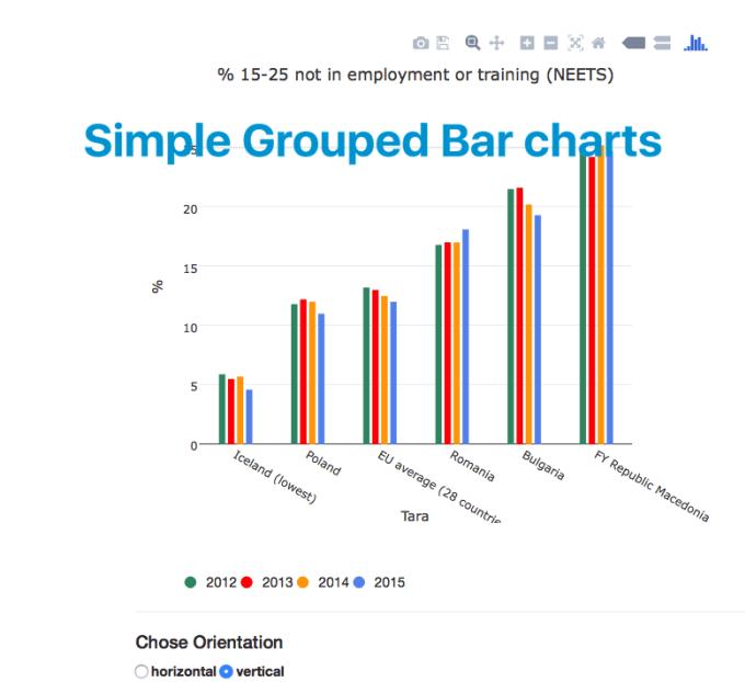 do data visualisation graph using d3, plotly,charts,dash