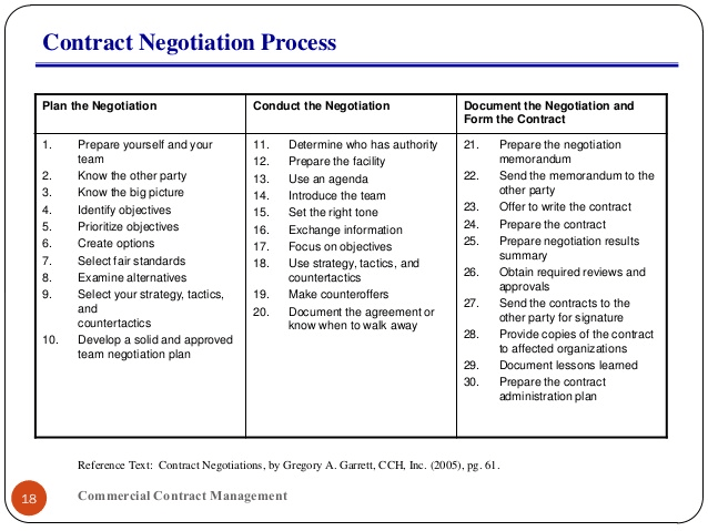 negotiate and plan a learning contract essay Having a well-executed and planned negotiation gave me a high level of satisfaction action plan still being new to negotiations and learning how to deal with them in a professional matter i have identified multiple weaknesses that i can hopefully improve by the we can help with your essay.