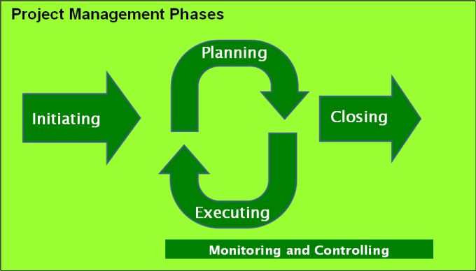 project management strategy five project phases Project management broadly refers to the the reason for the project, business goals and the strategy to achieve are the five project life cycle phases.