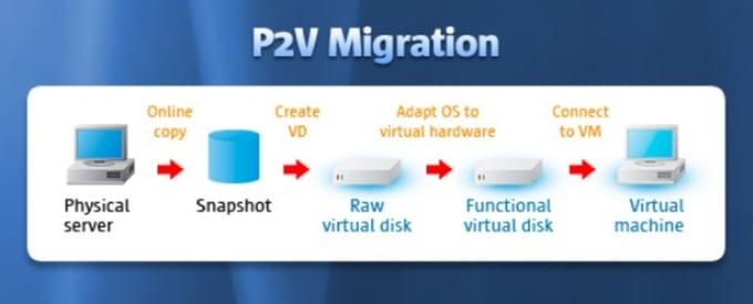 convert you physical windows os to a hyperv or virtualbox or vmware