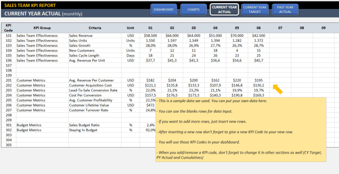 Send you sales kpi dashboard template in excel by Someka