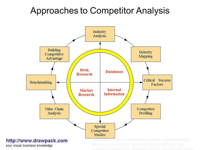 analysis of competitive markets A competitive market is one in which a large numbers of producers compete with each other to satisfy the wants and needs of a large number of consumers in a competitive market no single agent can dictate how the market operates.